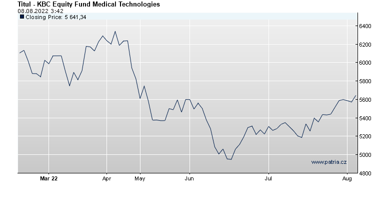 KBC Equity Fund Medical Technologies