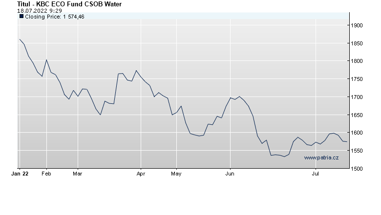 KBC ECO Fund CSOB Water