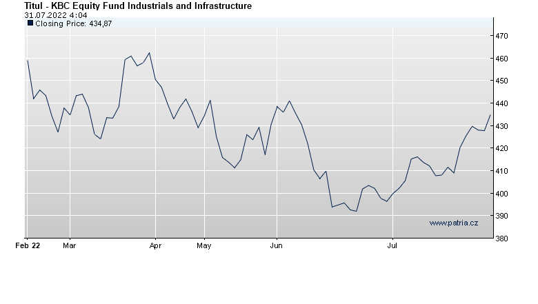 KBC Equity Fund Industrials and Infrastructure