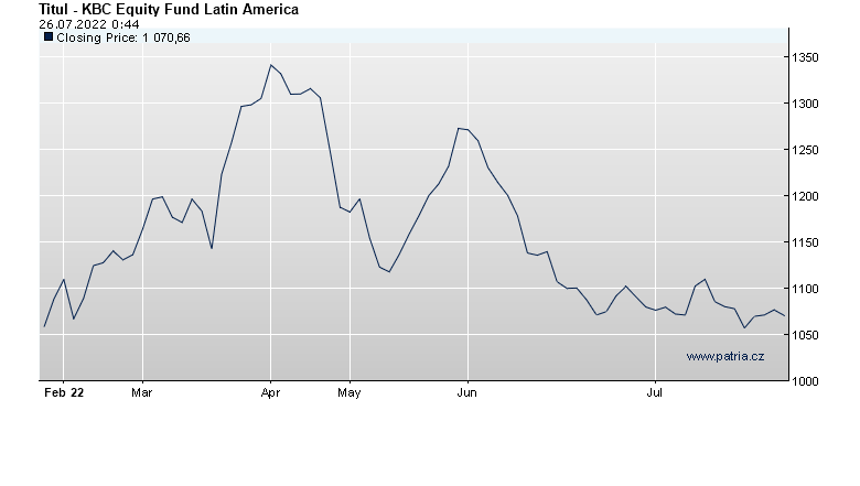 KBC Equity Fund Latin America
