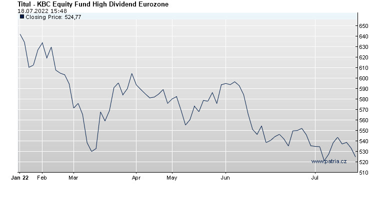 KBC Equity Fund High Dividend Eurozone
