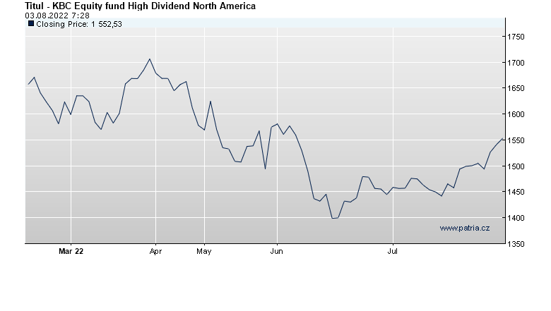 KBC Equity fund High Dividend North America