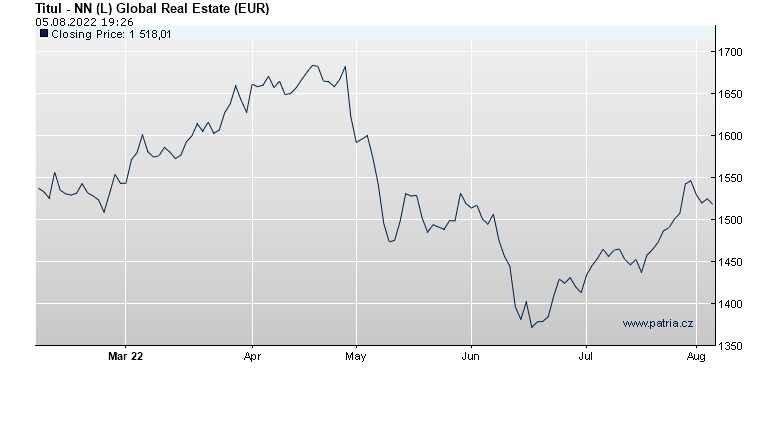 NN (L) Global Real Estate (EUR)