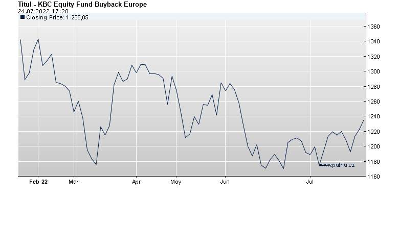 KBC Equity Fund Buyback Europe