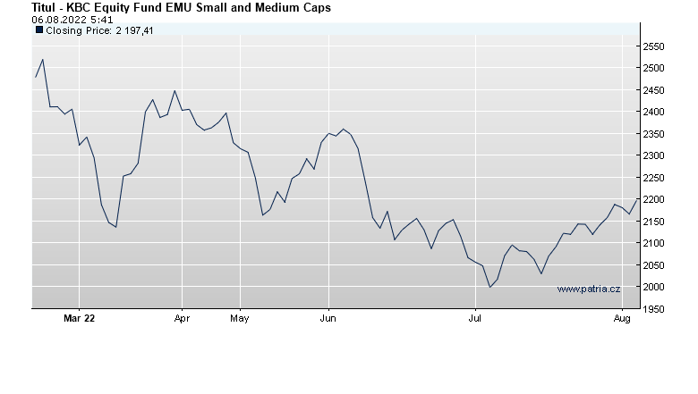 KBC Equity Fund EMU Small and Medium Caps