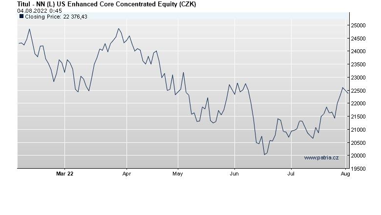 NN (L) US Enhanced Core Concentrated Equity (CZK)