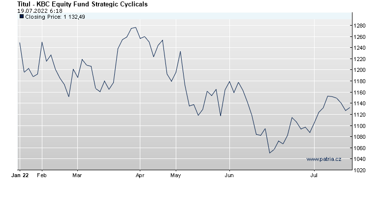 KBC Equity Fund Strategic Cyclicals