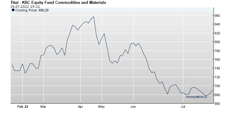 KBC Equity Fund Commodities and Materials