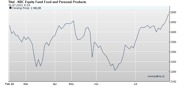 KBC Equity Fund Food and Personal Products