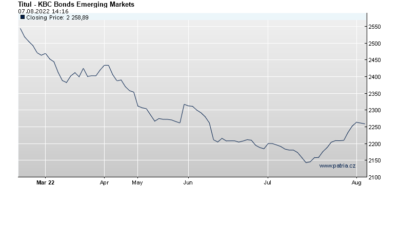 KBC Bonds Emerging Markets