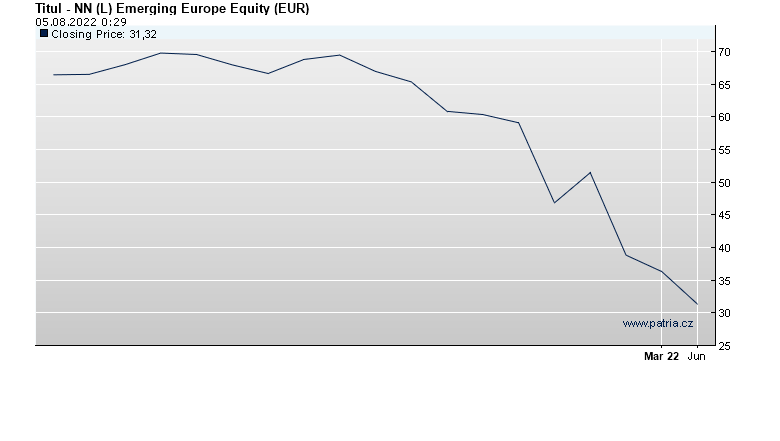 NN (L) Emerging Europe Equity (EUR)