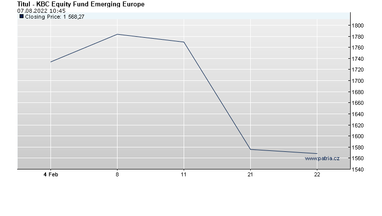 KBC Equity Fund Emerging Europe