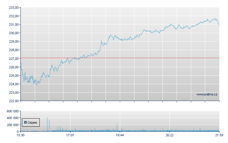 General Dynamics - NY Consolidated