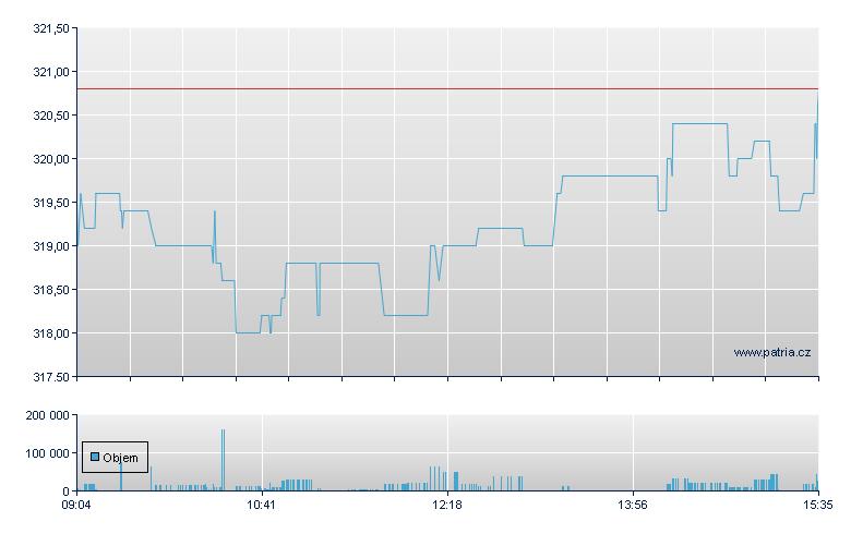 Detail Akcie Berkshire Hathaway Inc Cl B Online Patria Cz