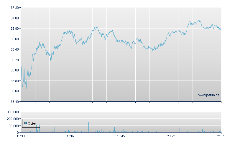GENERAL MOTORS - NY Consolidated