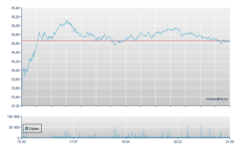 Schlumberger - NY Consolidated