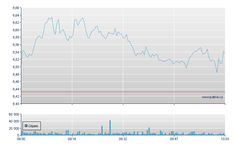 Deutsche Bank - Xetra